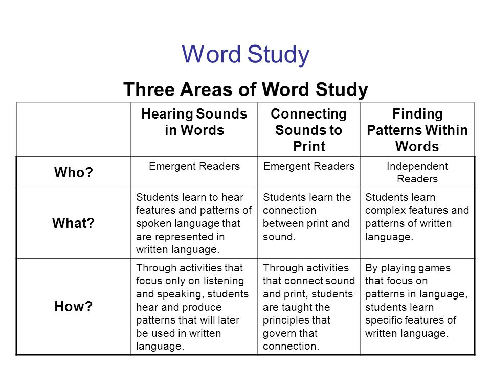 Word Study Three Areas of Word Study Hearing Sounds in Words