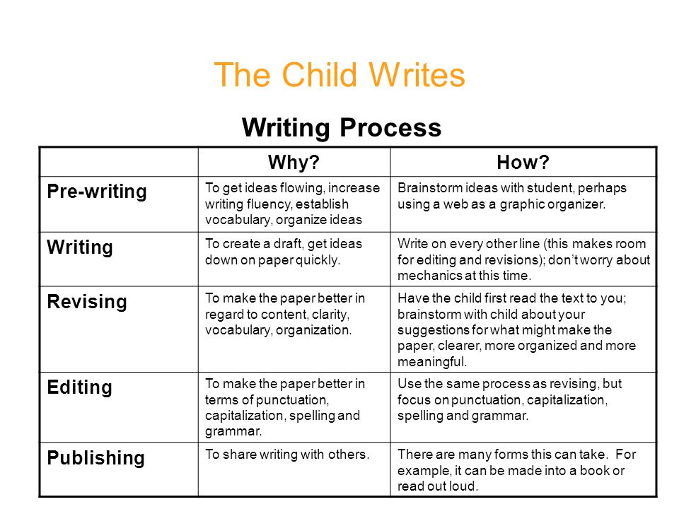 The Child Writes Writing Process Why How Pre-writing Writing