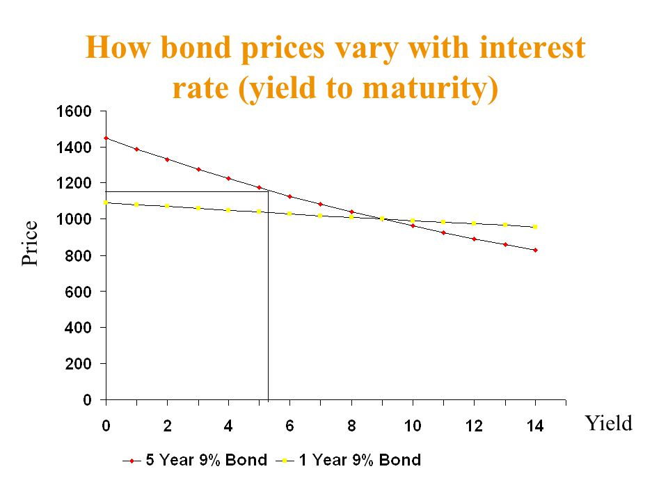 How bond prices vary with interest rate (yield to maturity)