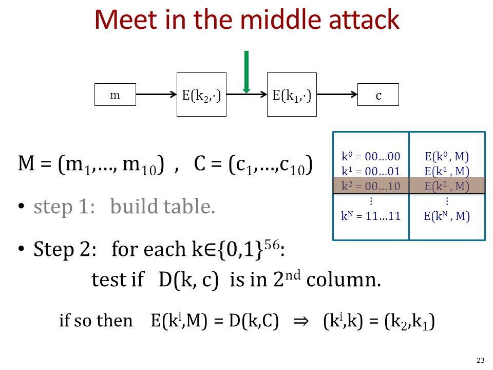 meet in the middle attack cryptography tools