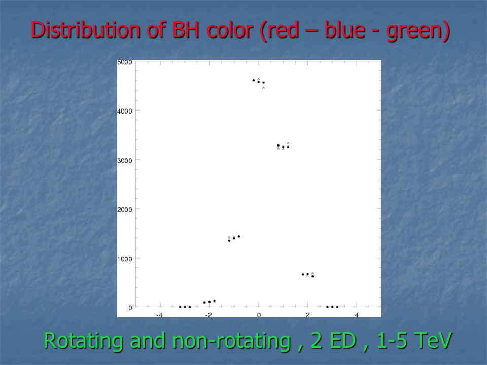 Distribution of BH color (red – blue - green)