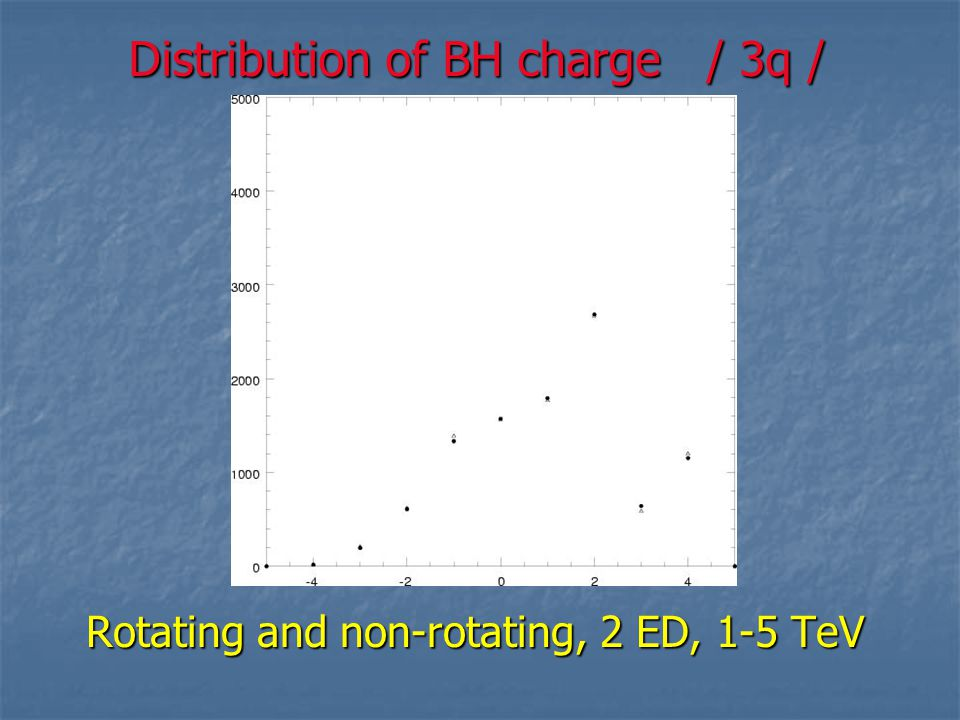 Distribution of BH charge / 3q /