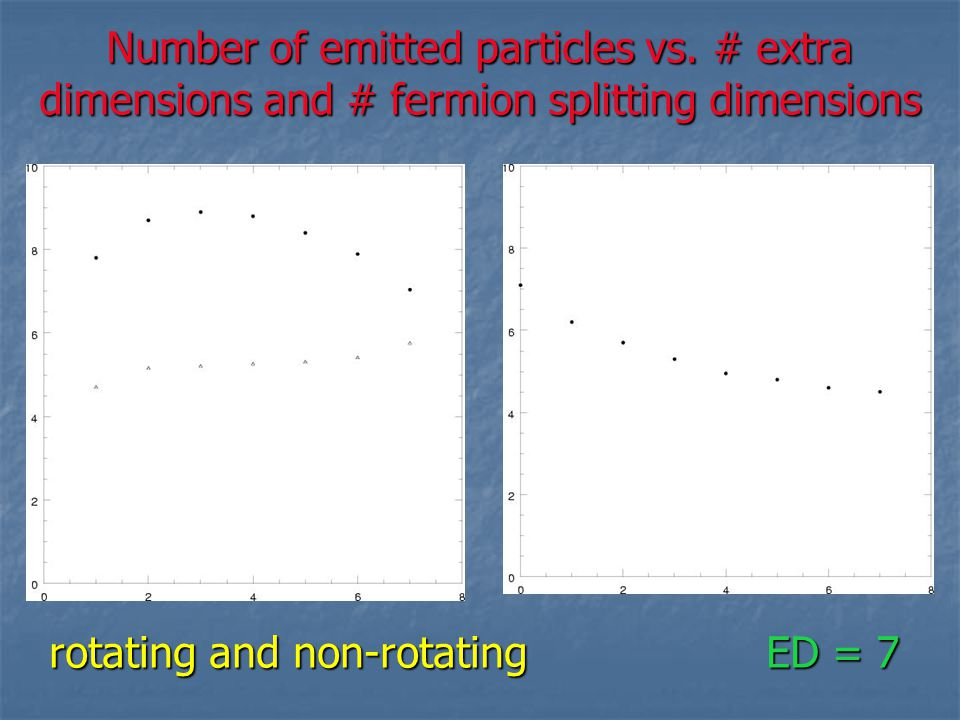 Number of emitted particles vs