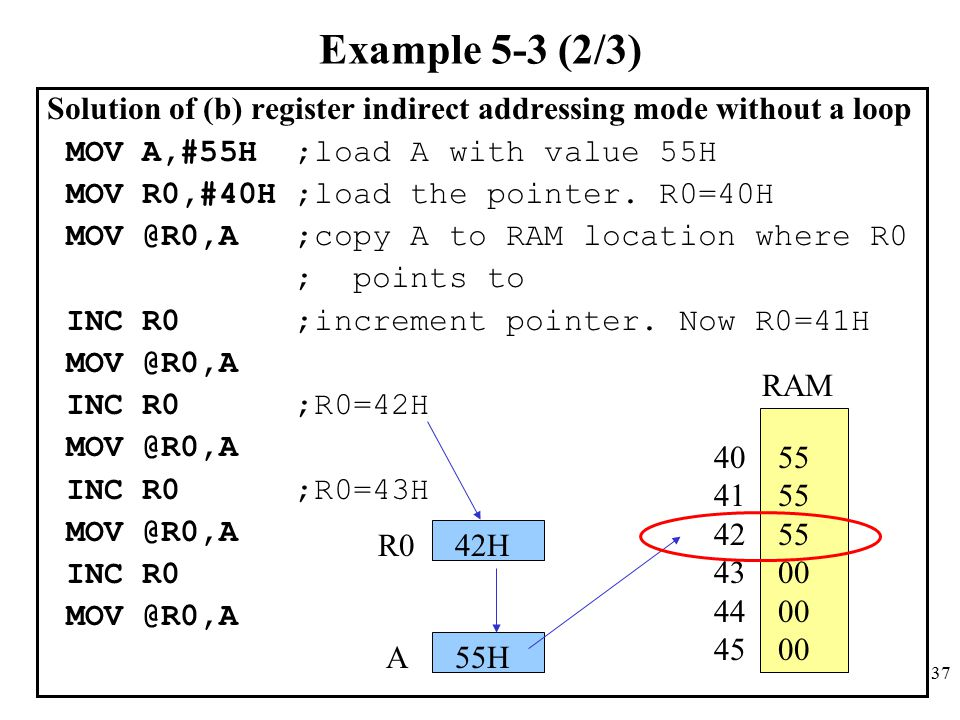 Example 5-3 (2/3) Solution of (b) register indirect addressing mode without a loop. MOV A,#55H ;load A with value 55H.