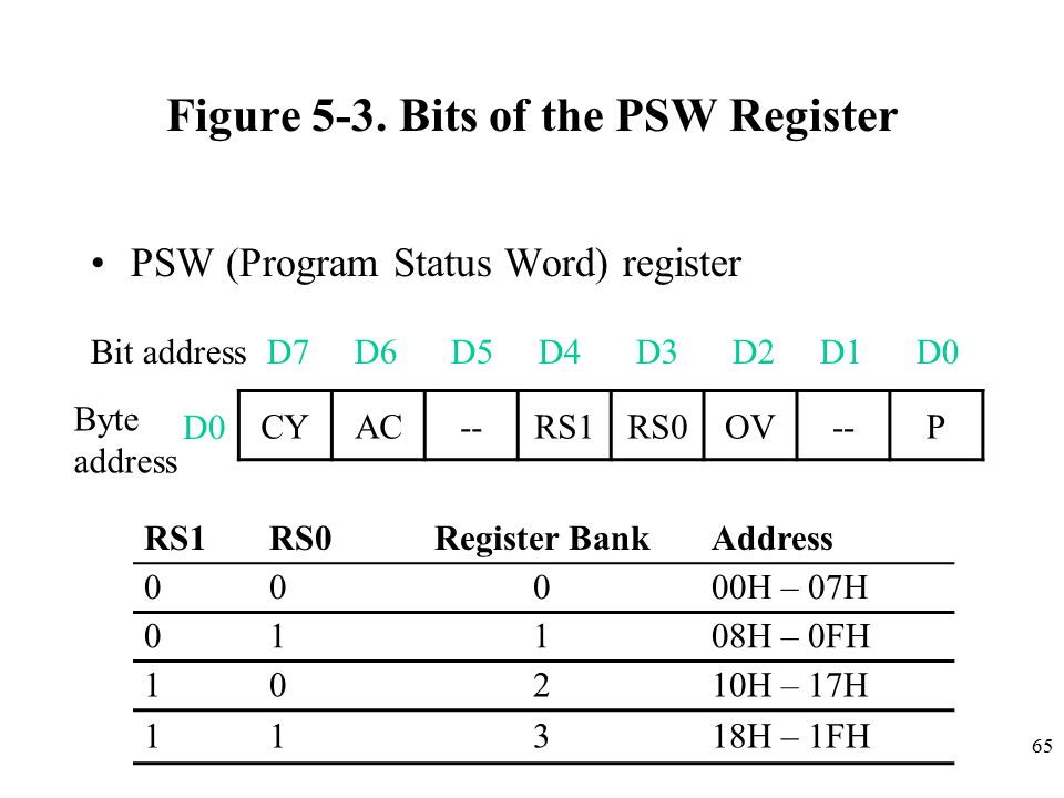 Figure 5-3. Bits of the PSW Register