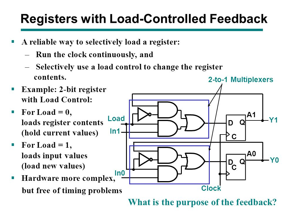 Registers with Load-Controlled Feedback