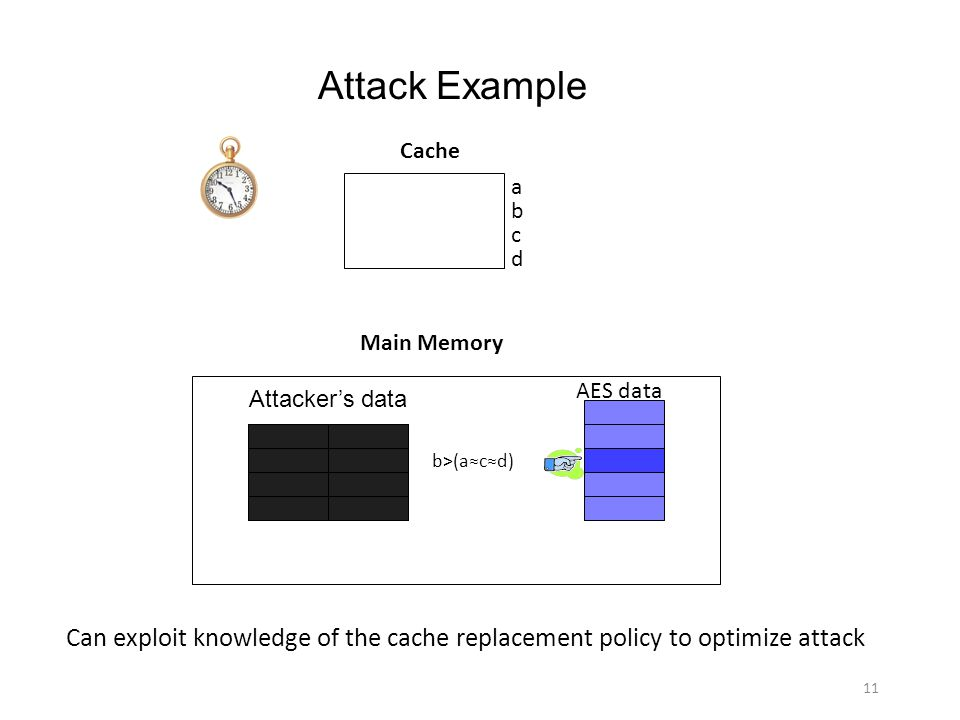 Attack Example Cache. a. b. c. d. Main Memory. AES data. Attacker's data. b>(a≈c≈d)