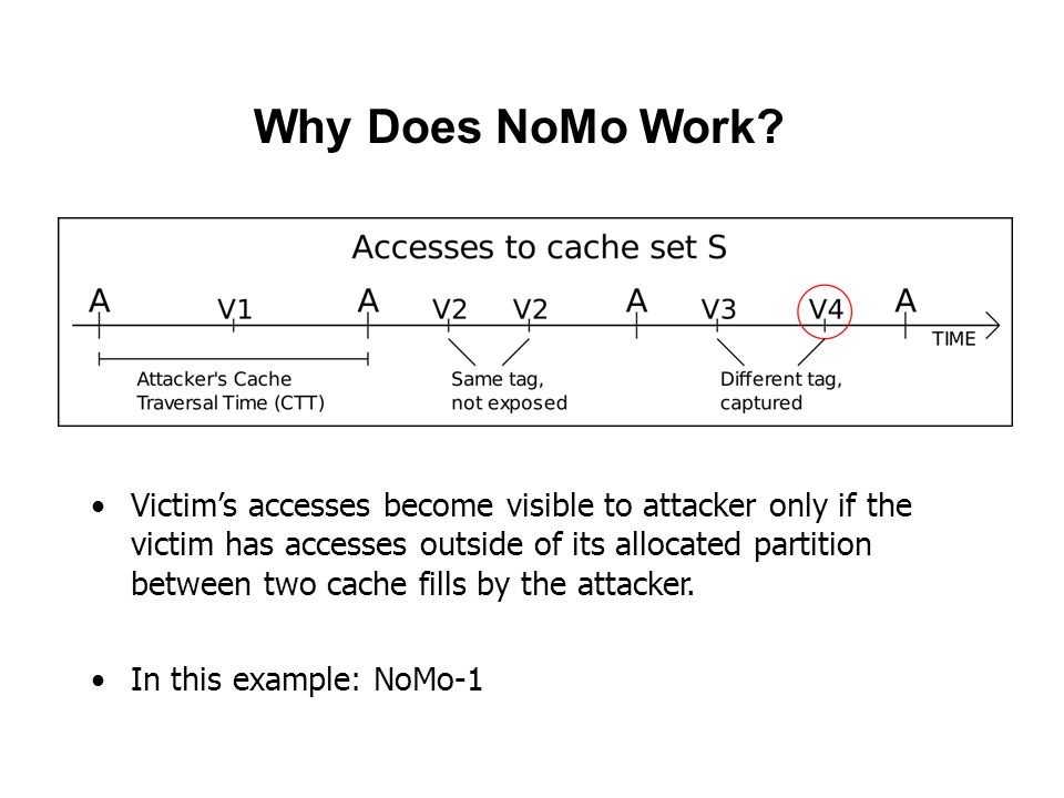 Why Does NoMo Work