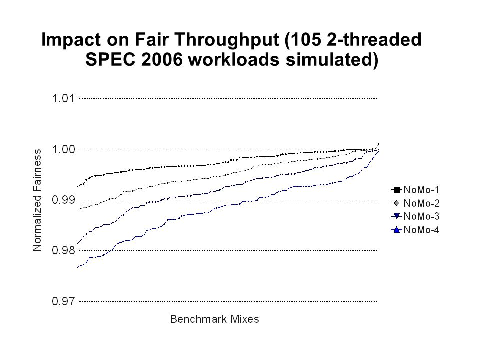 Impact on Fair Throughput (105 2-threaded SPEC 2006 workloads simulated)
