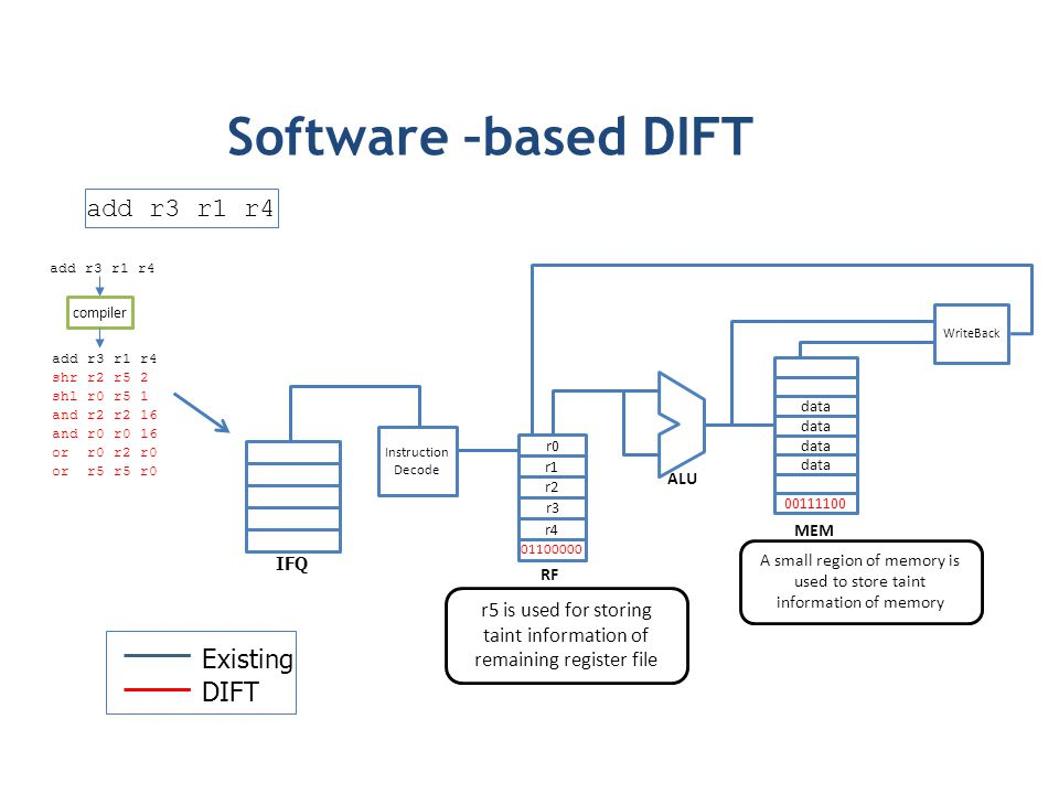 Software –based DIFT add r3 r1 r4 Existing DIFT