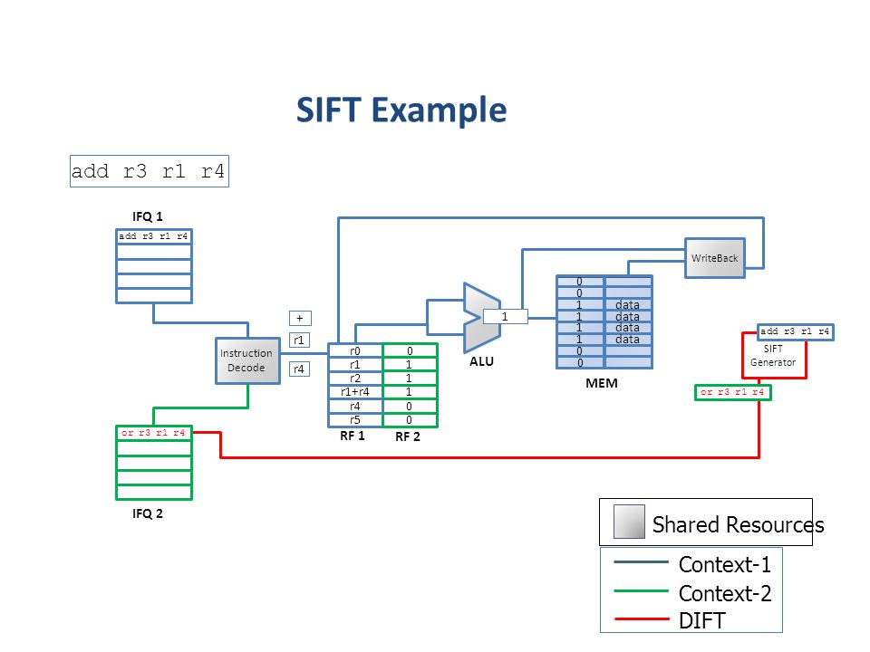 SIFT Example add r3 r1 r4 Shared Resources Context-1 Context-2 DIFT