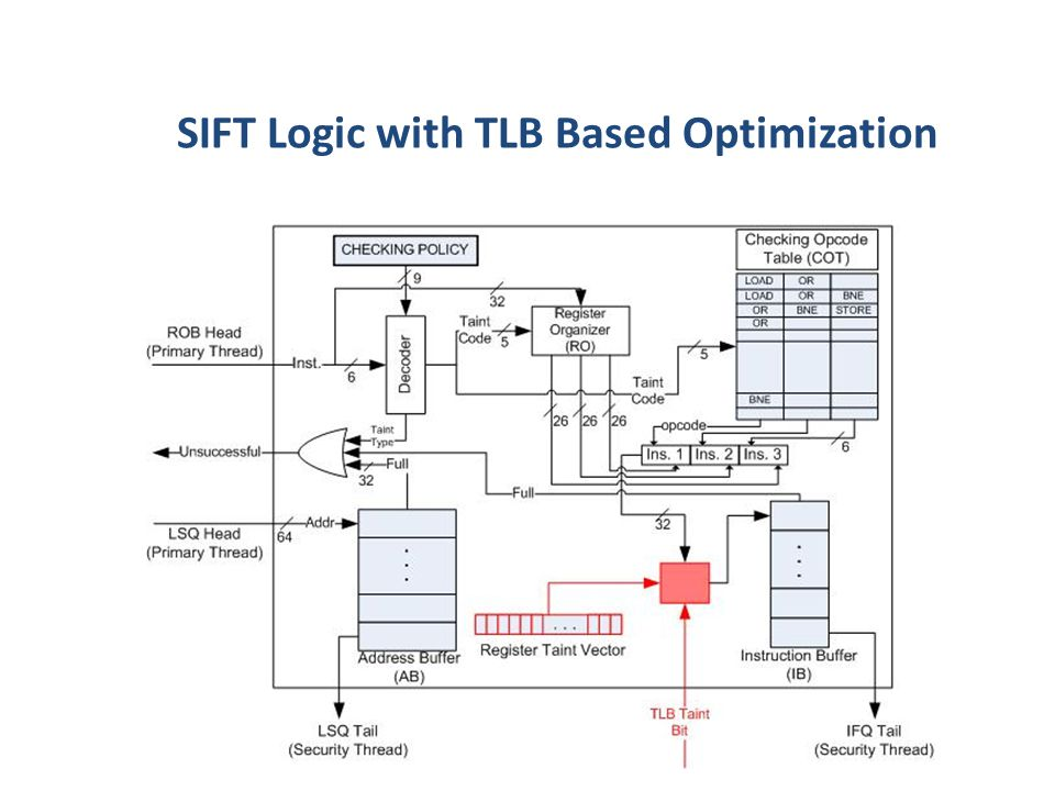 SIFT Logic with TLB Based Optimization