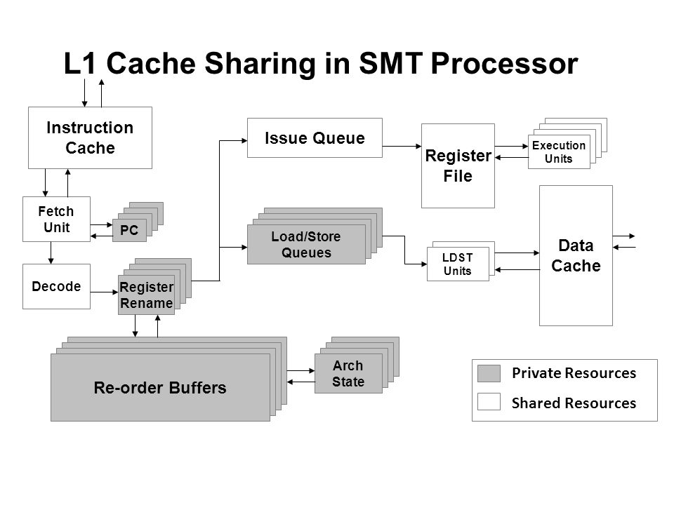 L1 Cache Sharing in SMT Processor