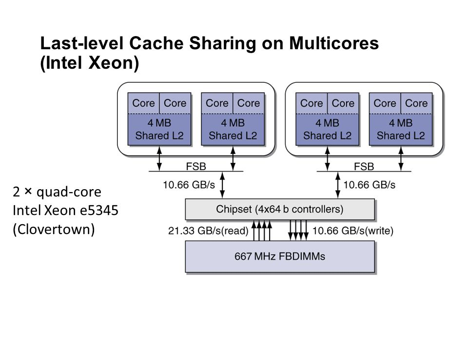 Last-level Cache Sharing on Multicores (Intel Xeon)