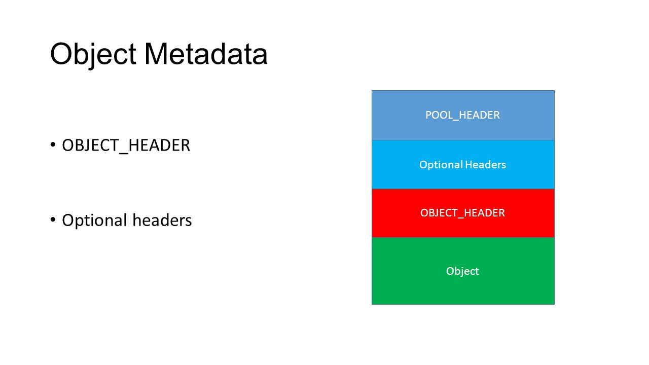 Object Metadata OBJECT_HEADER Optional headers POOL_HEADER