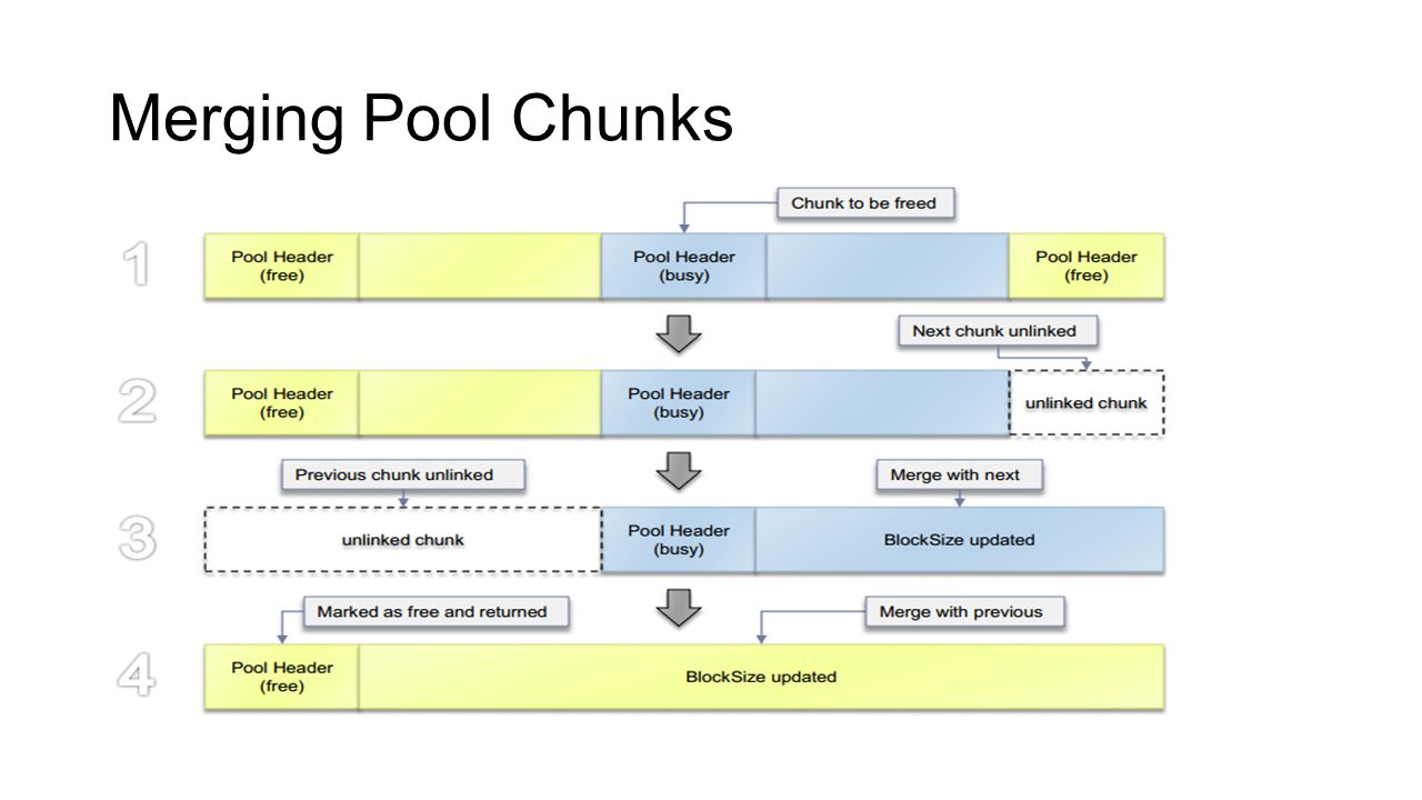 Merging Pool Chunks