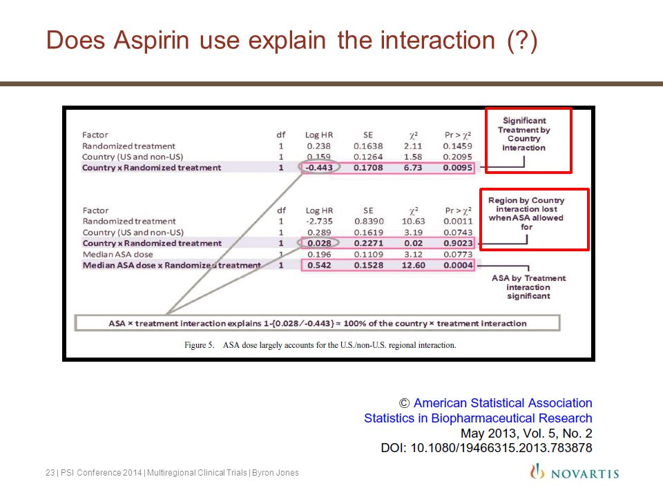 Does Aspirin use explain the interaction ( )
