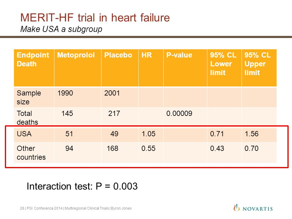 MERIT-HF trial in heart failure
