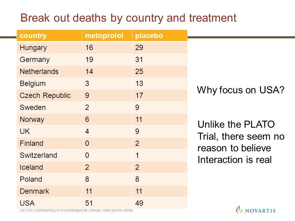 Break out deaths by country and treatment