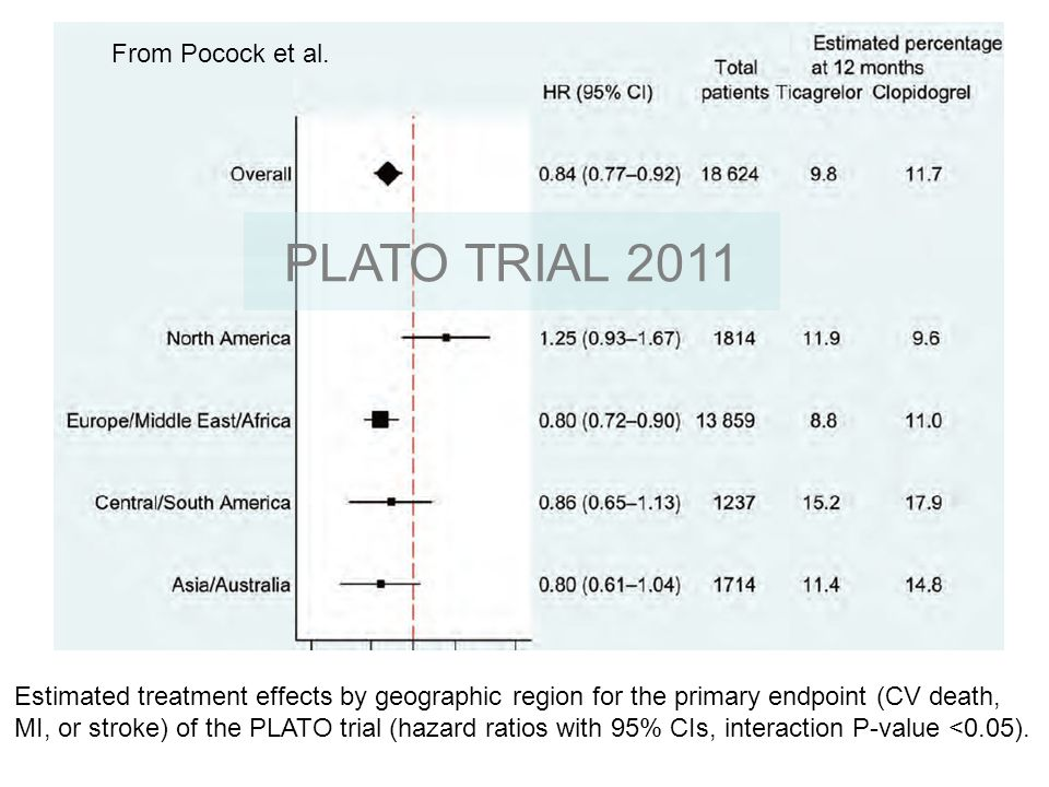PLATO TRIAL 2011 From Pocock et al.
