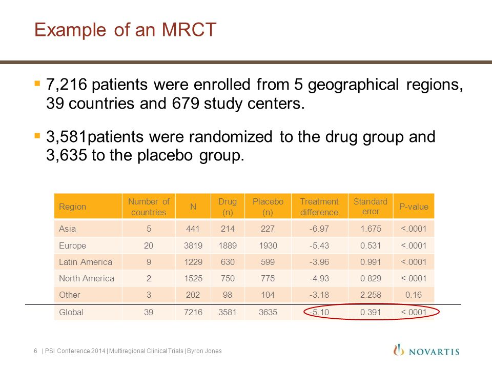 Example of an MRCT 7,216 patients were enrolled from 5 geographical regions, 39 countries and 679 study centers.