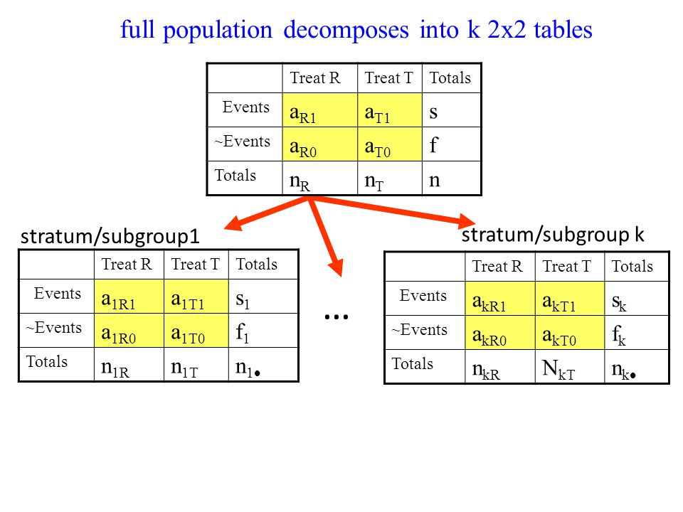… full population decomposes into k 2x2 tables aR1 aT1 s aR0 aT0 f nR