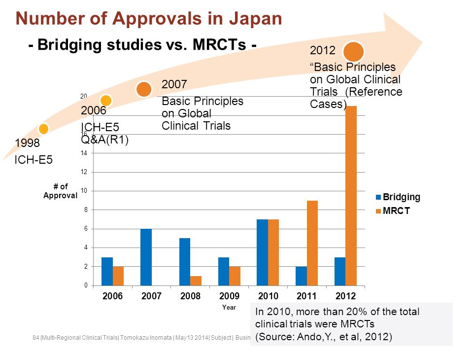Number of Approvals in Japan