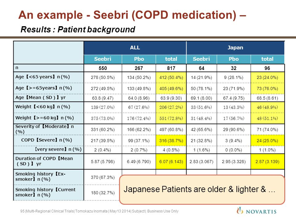 An example - Seebri (COPD medication) –