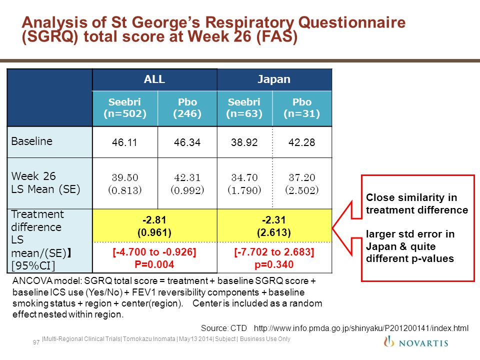 Analysis of St George's Respiratory Questionnaire (SGRQ) total score at Week 26 (FAS)