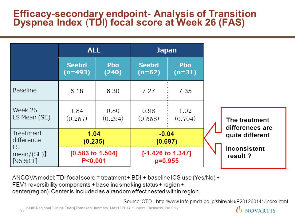 Efficacy-secondary endpoint- Analysis of Transition Dyspnea Index (TDI) focal score at Week 26 (FAS)