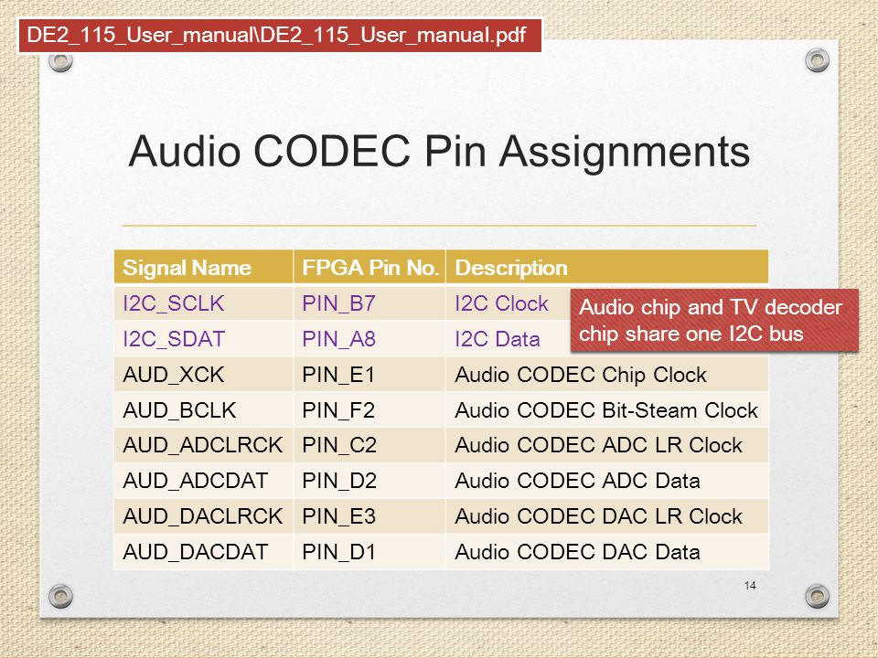 Audio CODEC Pin Assignments