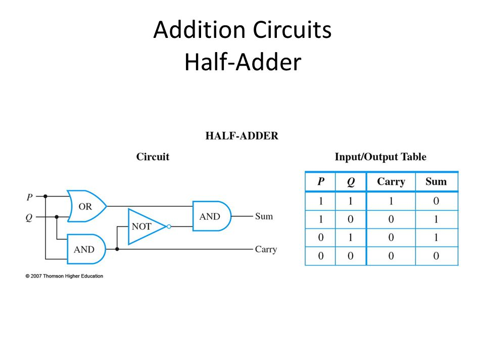 Addition Circuits Half-Adder