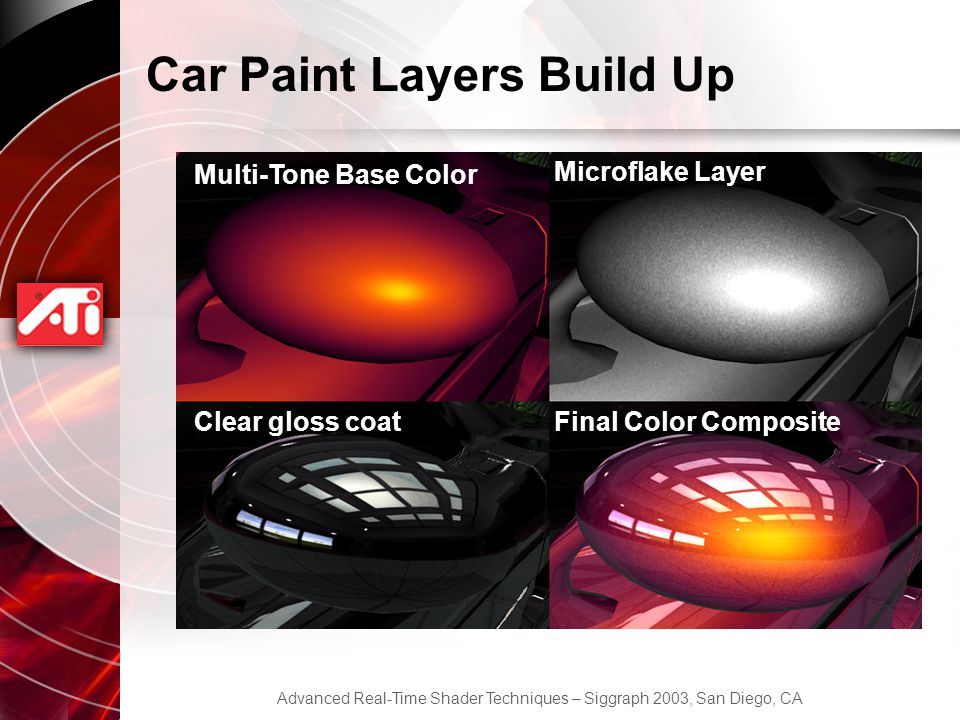 Car Paint Layers Build Up