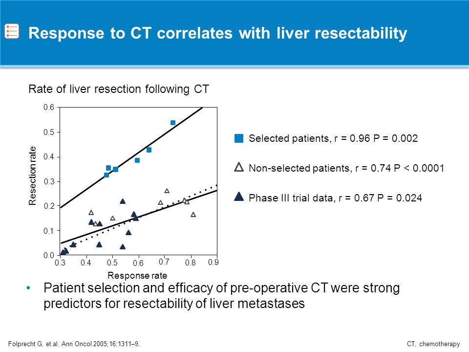 Response to CT correlates with liver resectability