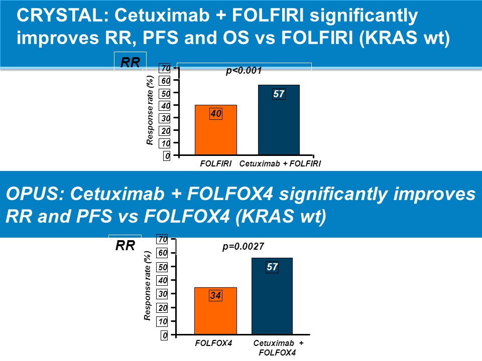 CRYSTAL: Cetuximab + FOLFIRI significantly improves RR, PFS and OS vs FOLFIRI (KRAS wt)