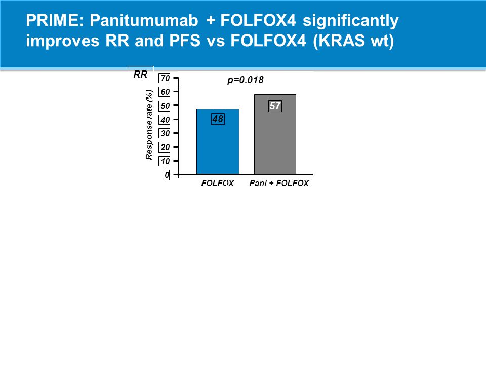 PRIME: Panitumumab + FOLFOX4 significantly improves RR and PFS vs FOLFOX4 (KRAS wt)