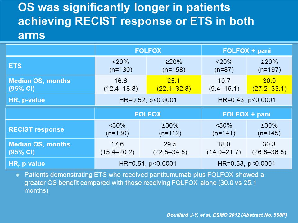 OS was significantly longer in patients achieving RECIST response or ETS in both arms