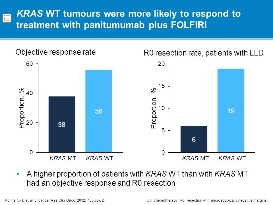 KRAS WT tumours were more likely to respond to treatment with panitumumab plus FOLFIRI
