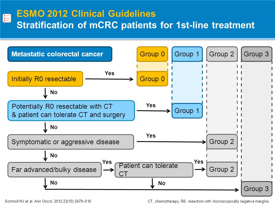 ESMO 2012 Clinical Guidelines Stratification of mCRC patients for 1st-line treatment