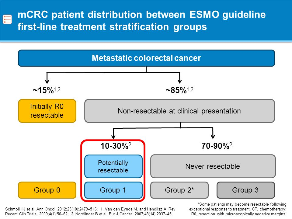 Metastatic colorectal cancer