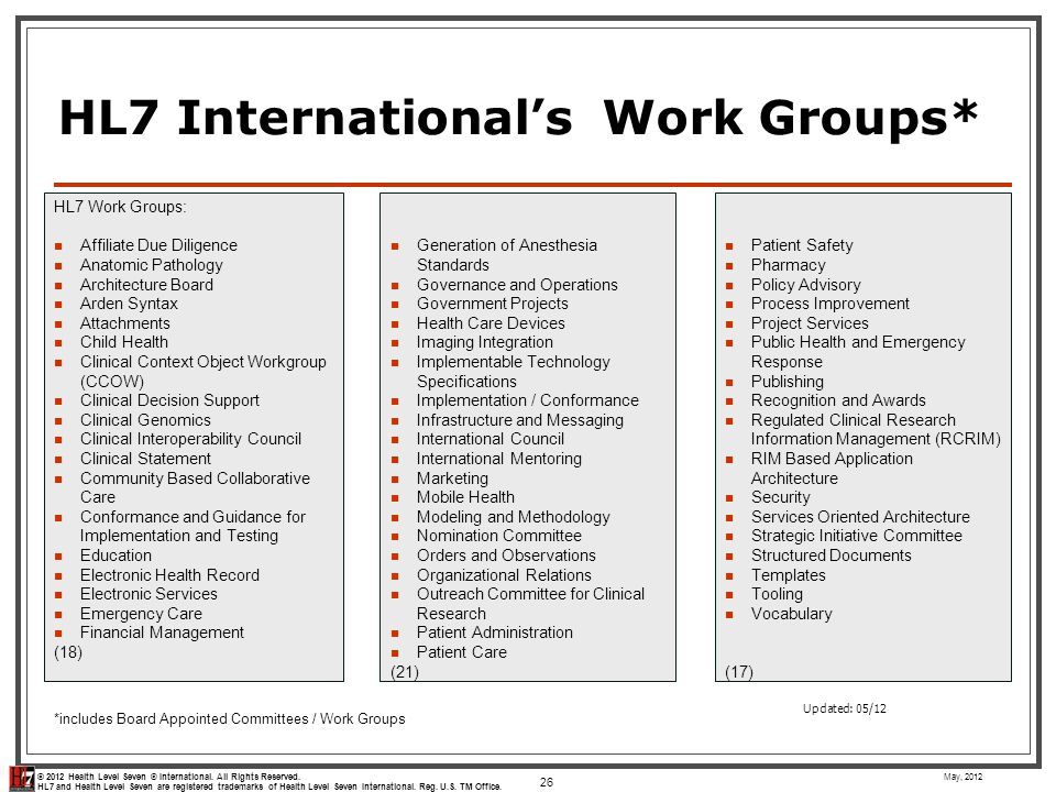 HL7 International's Work Groups*