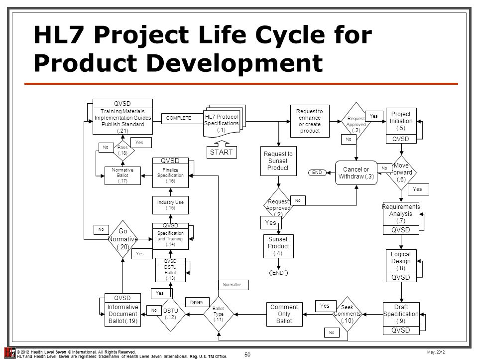 HL7 Project Life Cycle for Product Development