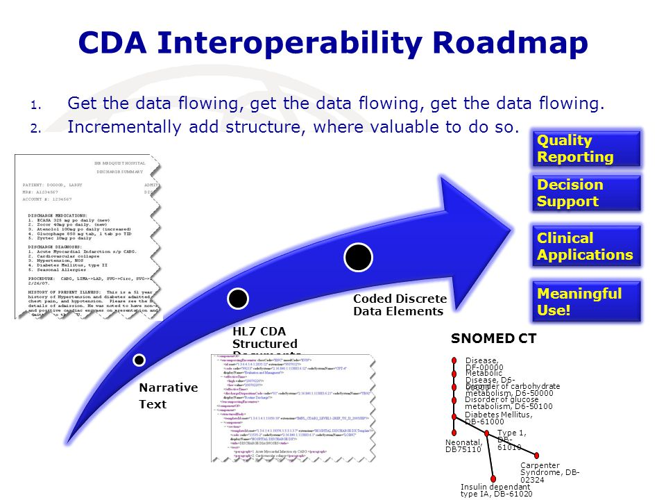 CDA Interoperability Roadmap