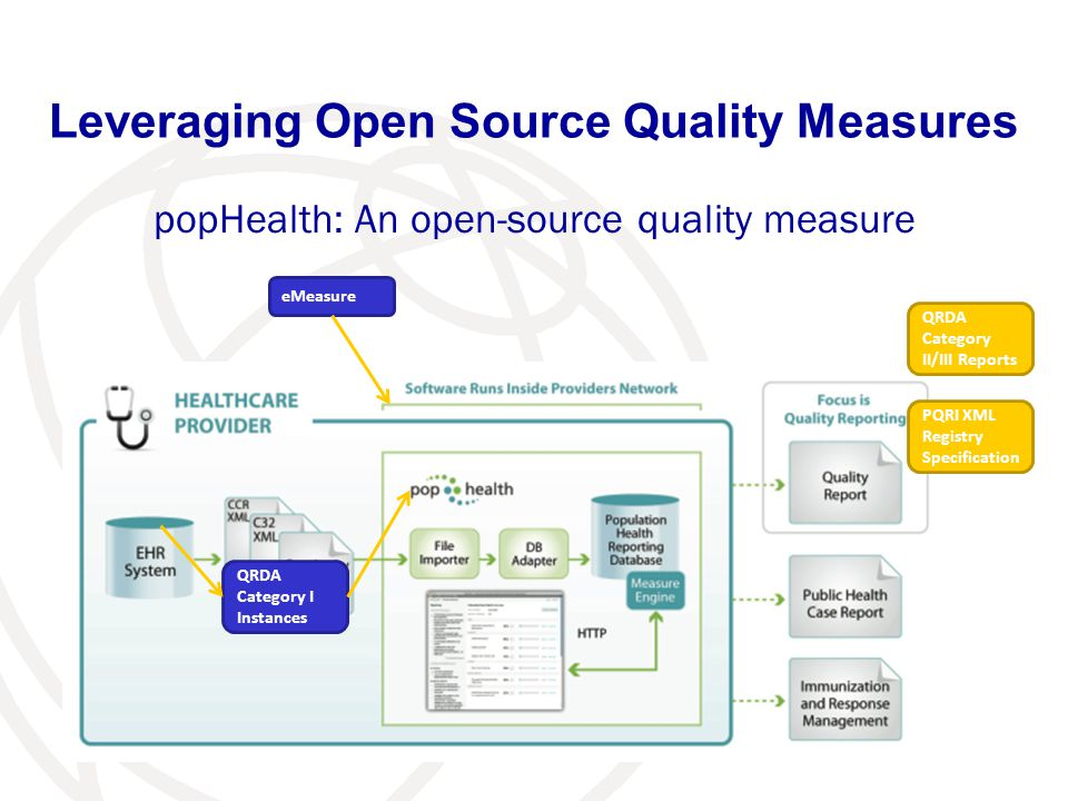 Leveraging Open Source Quality Measures