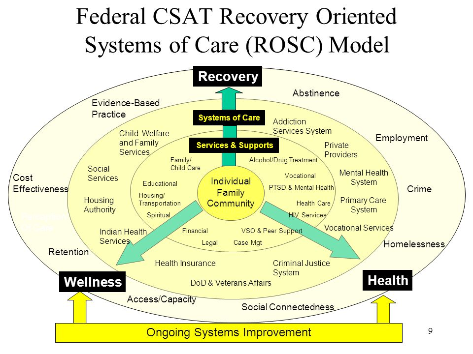 Federal CSAT Recovery Oriented Systems of Care (ROSC) Model