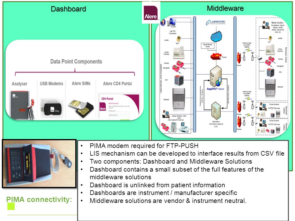 Dashboard Middleware PIMA connectivity: