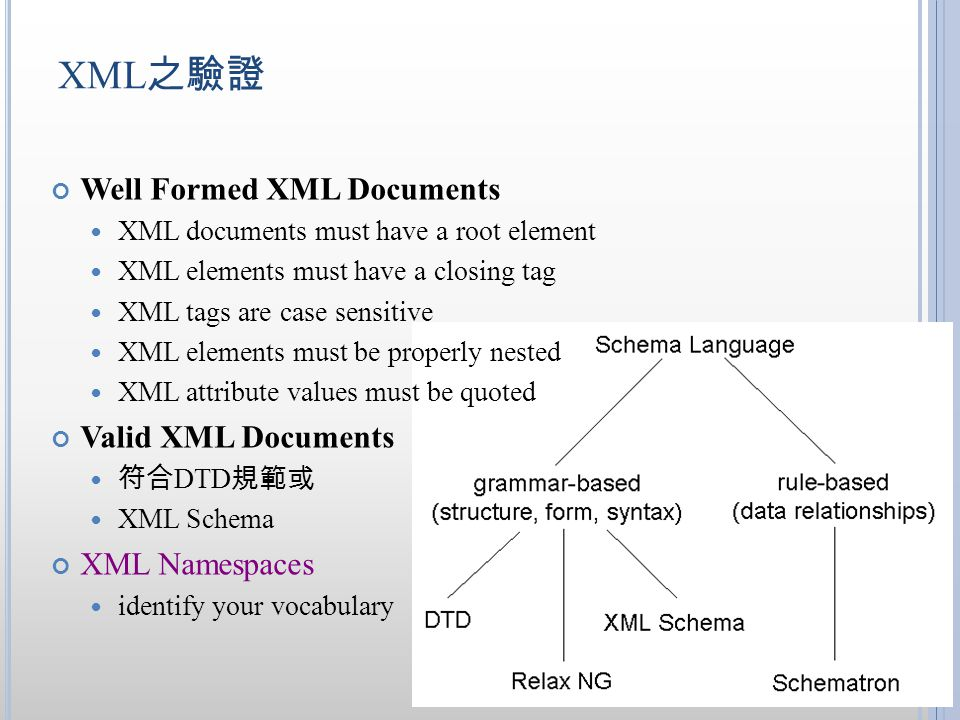XML之驗證 Well Formed XML Documents Valid XML Documents XML Namespaces