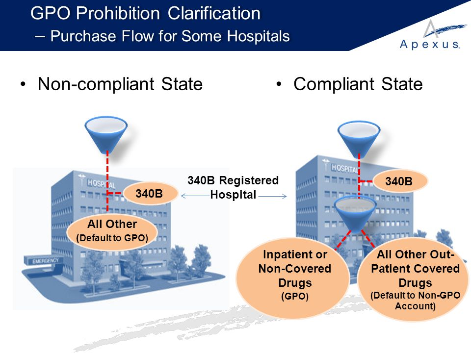 GPO Prohibition Clarification – Purchase Flow for Some Hospitals
