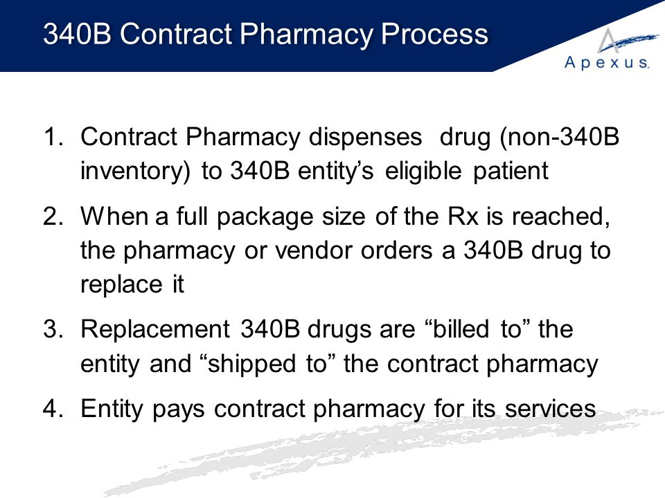 340B Contract Pharmacy Process