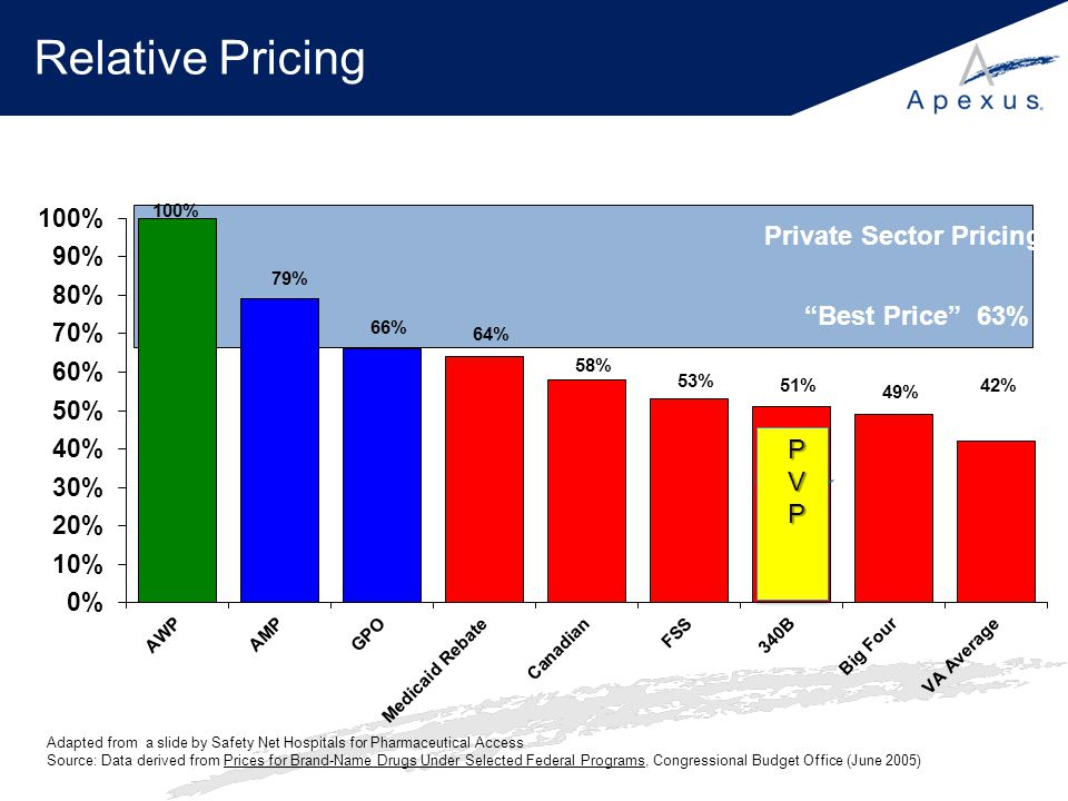 Relative Pricing Private Sector Pricing Best Price 63% PVP 42%